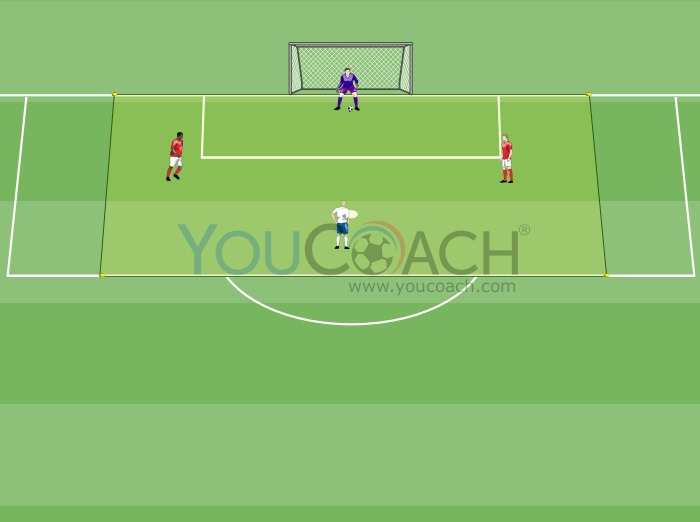 1 vs 2 and immediate pursuit of goal ...