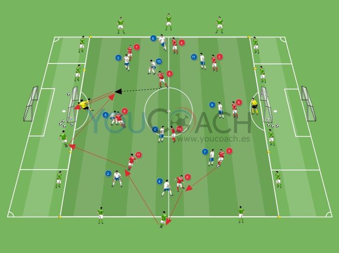 Desarrollo de jugada ofensiva: búsqueda de la profundidad, tercer y mantenimiento de la posesión de balón.