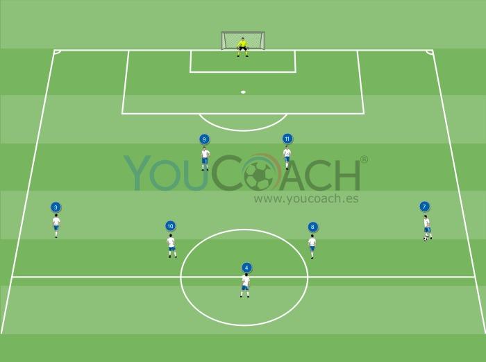 Combinación ofensiva para el 3-5-2: Cambio de frente