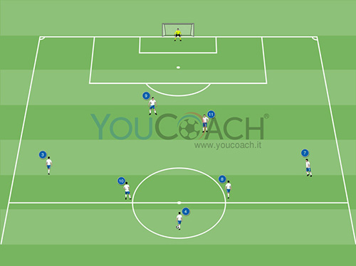 Combinazione offensiva per il 3-5-2: attacco porta da palla laterale
