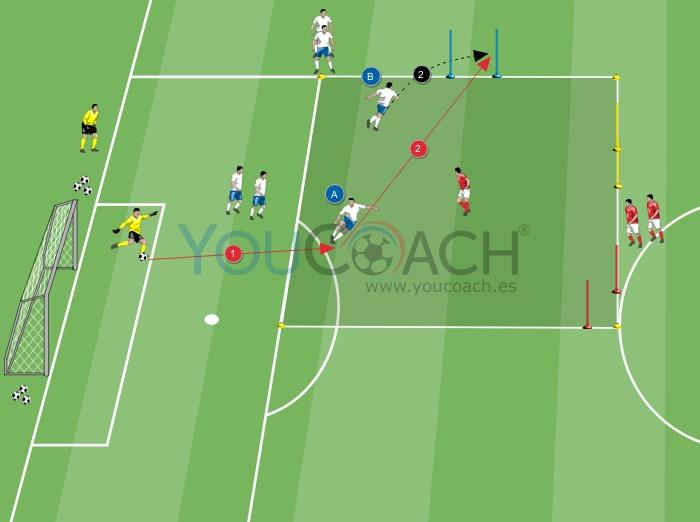 Zona 3: defensa central y lateral contra delantero centro - creación de líneas de pase